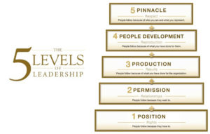 5 Ebenen der Führung von John C. Maxwell